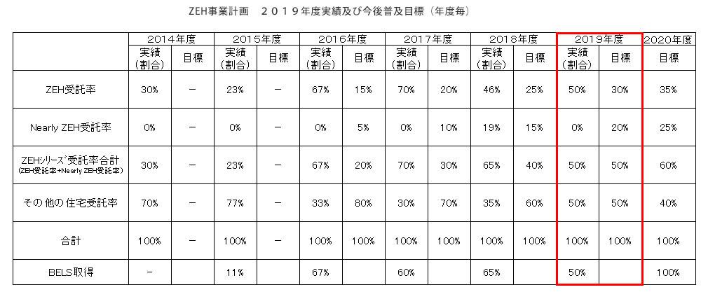 ZEH事業計画 2019年度実績及び今後普及目標(年度毎)